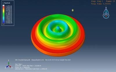 شبیهسازی فرایند آهنگری با قالب سینوسی در ABAQUS